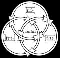 Symbole de la Sainte Trinité